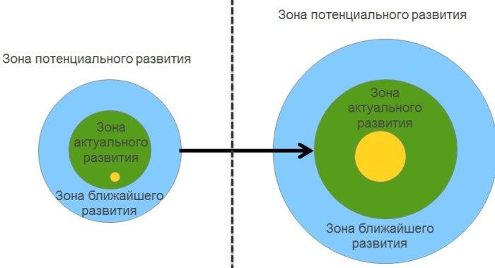 зона ближайшего развития определяется выготским как